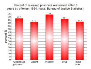 Graph showing recidivism rates from 1994 study.