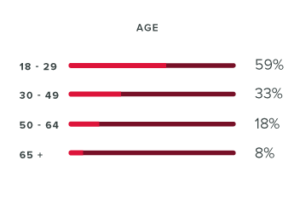 Instagram Age Demographics